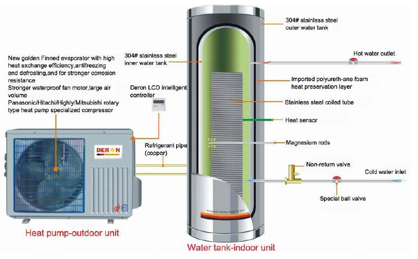 Home Heat Pump Air Source Split Type For Domestic Shower
