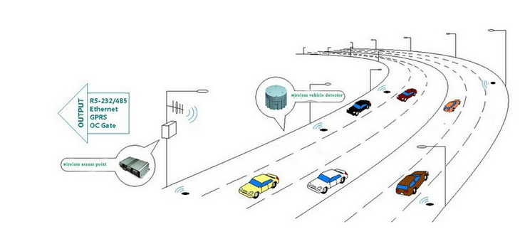 wireless magnetic vehicle detection magnetometer car