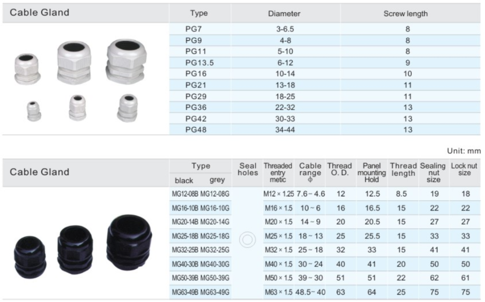 Pvc Cable Size : All types of ip waterproof pvc cable gland size buy