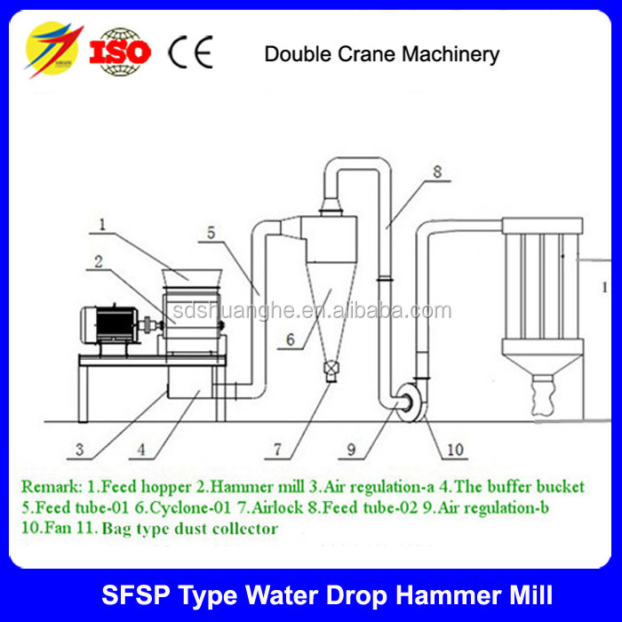 China manufacturer 1-4t/h homemade corn grinder hammer mill for chicken feed in