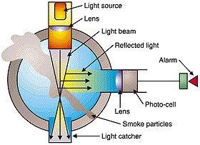 Detector fotoelectrico de humo 88