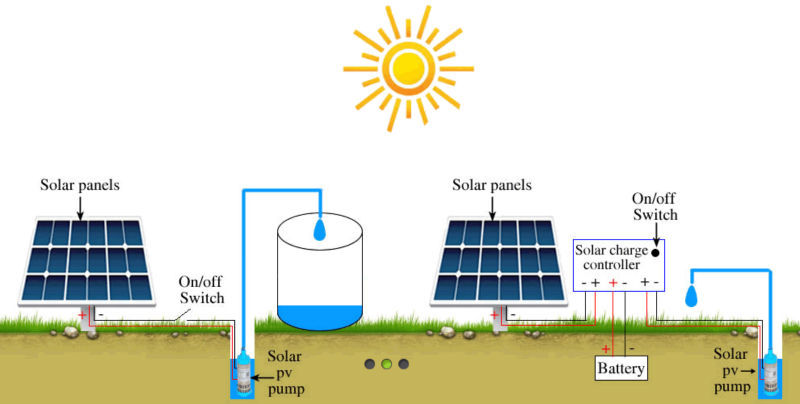 Solar Powered Submersible Water Pumps Dc Solar Water Pump