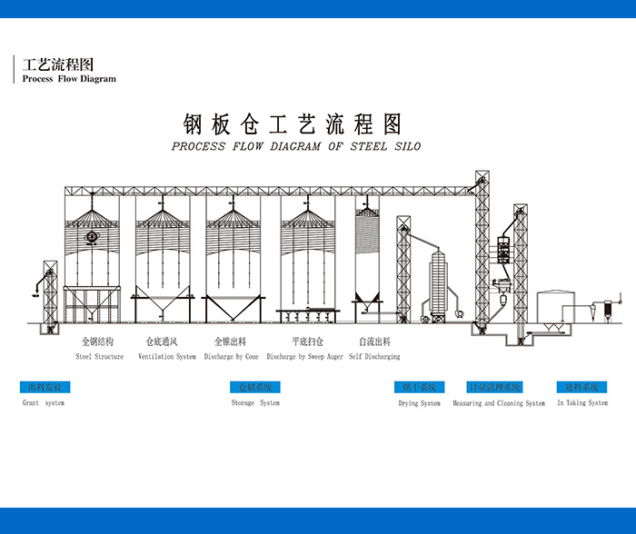 Steel Grain Storage Silo Price,Small Grain Silo For Sale,Silo Cost ...