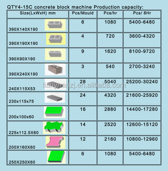 Build It Bricks Prices: Low Cost Qty4-15c Tellistest Tegemise Masin/concrete Block
