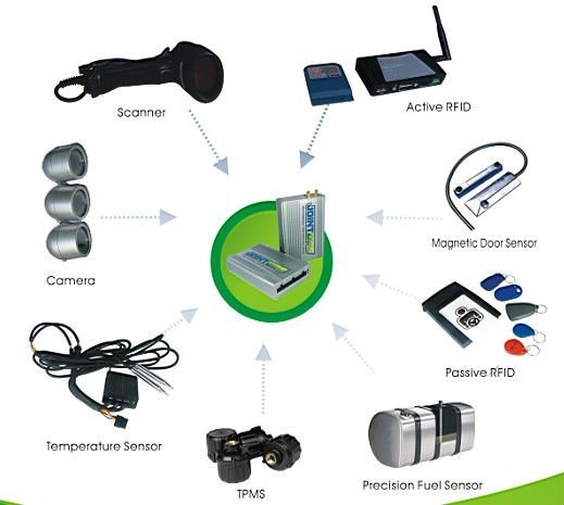GPS vehicle tracker with external devices RFID reader / Dispatching screen / Thermo sensor / Fuel sensor for multi application