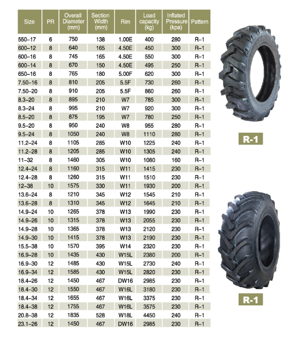 Used Tractor Tires For Sale >> Tractor Tire Agr Tire Used Farm Tyres R1 18 3 24 11 2 24 13 6 28 14 9 28 18 4 30 For Wholesale Buy Agriculture Tractor Tyre Agr Tire Used Farm Tyres