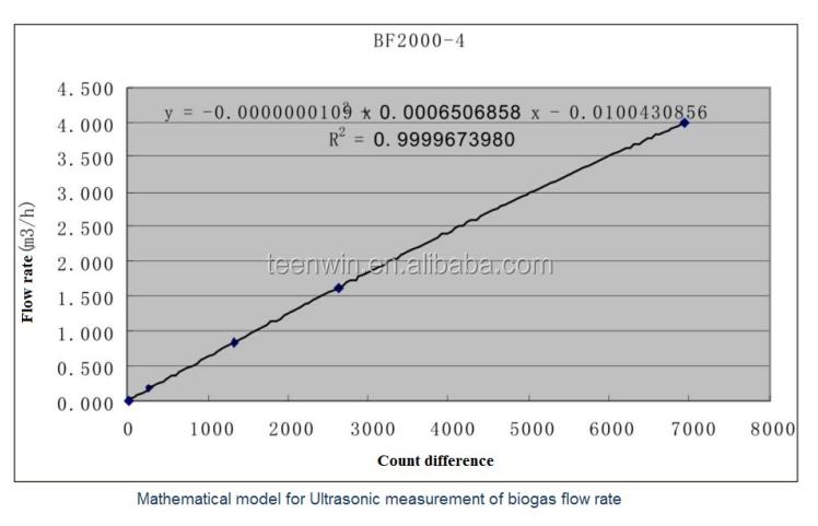 Teenwin Ultrasonic Biogas/natural Gas Flow Meter Bf-2000 For Biogas Plant -  Buy Ultrasonic Biogas/natural Gas Flow Meter Bf-2000 For Biogas