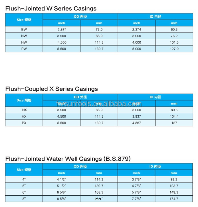 Flush joint water well casing buy oilfield prices