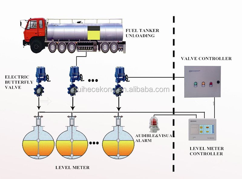 Overfill Protection And Tank Level Gauge System For Petrol