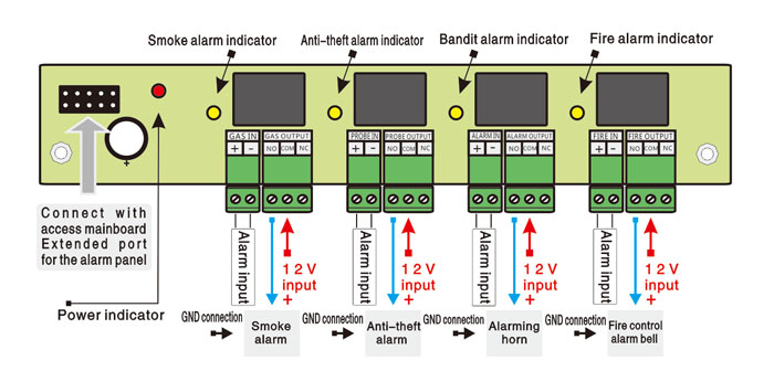 Tcp  Ip Network Two Door Access Controller Panel Support 2inputs And 2outputs With Alarm