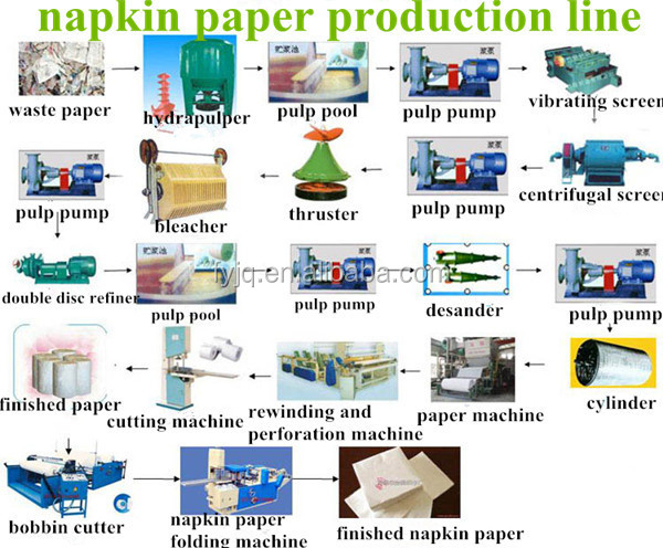 China Automatic Napkin Paper Industry Equipment In Stock ...