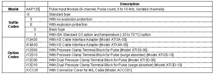 Yokogawa Analog Input Module AAP135-S50 /13A00 /K4A00 /13S00 /13S10 /13D00 /13D10 /CCC01