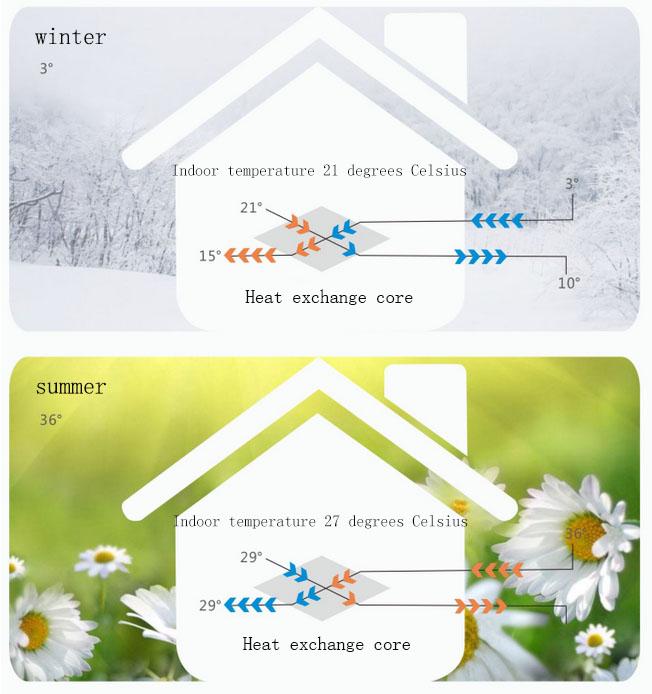 Warmteterugwinning Ventilator Energiebesparing 250m3 Frisse Lucht Machine voor Textiel Industrie
