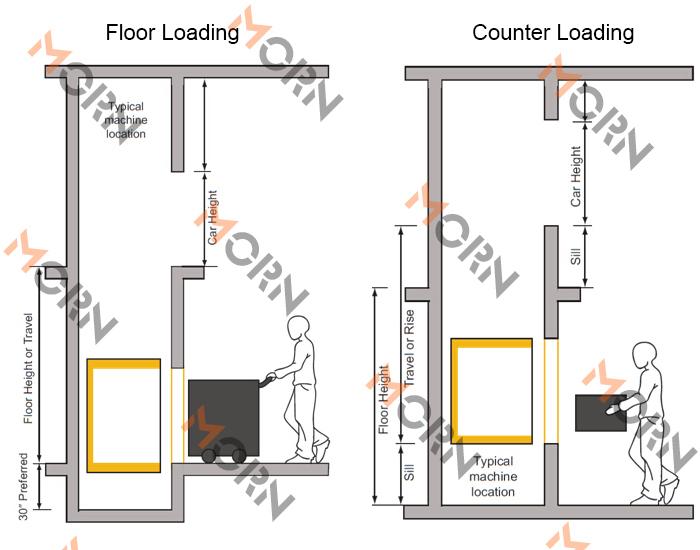 la maison et restaurant alimentaire monte charge ascenseur ascenseur buy la maison dumbwaiter. Black Bedroom Furniture Sets. Home Design Ideas