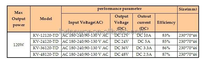 Kvp-24120-td Strip Light 24v Triac Dimmable Led Power Supply 120w ...