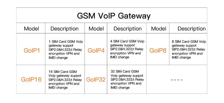 Pusat Panggilan Voip Gateway Sms Gsm 16 Ports Goip Gateway