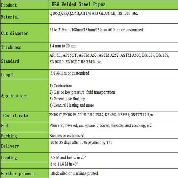 Tiêu Chuẩn Cao Bs En Iso 1461/bs 729 Mạ Kẽm Ống Thép - Buy Bs729 Mạ Kẽm  Ống,Thép Mạ Kẽm Ống,Ống Mạ Kẽm Product on Alibaba com