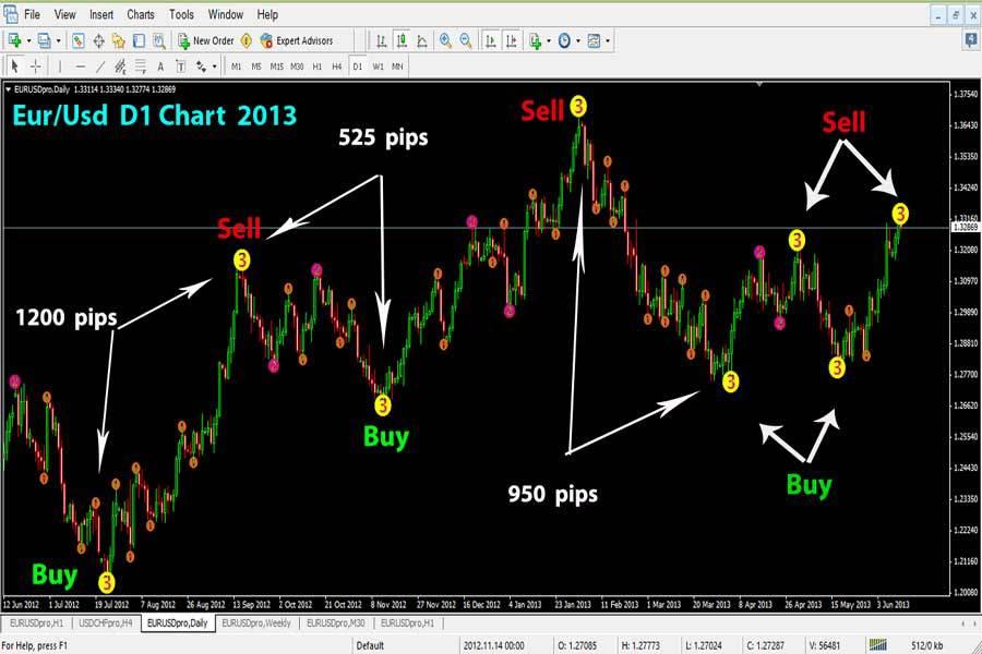 Elliot Wave Trading Indicator Esignal/ Belkhayate