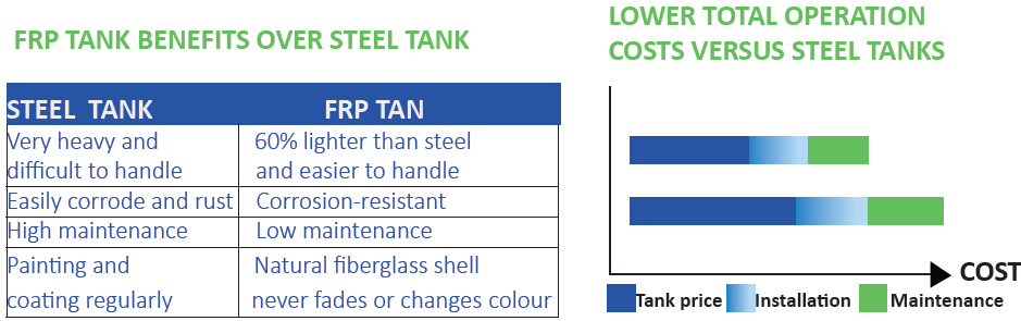product-Water Treatment Pressure Tanks;pressure vessel,FRP tank-Ocpuritech-img
