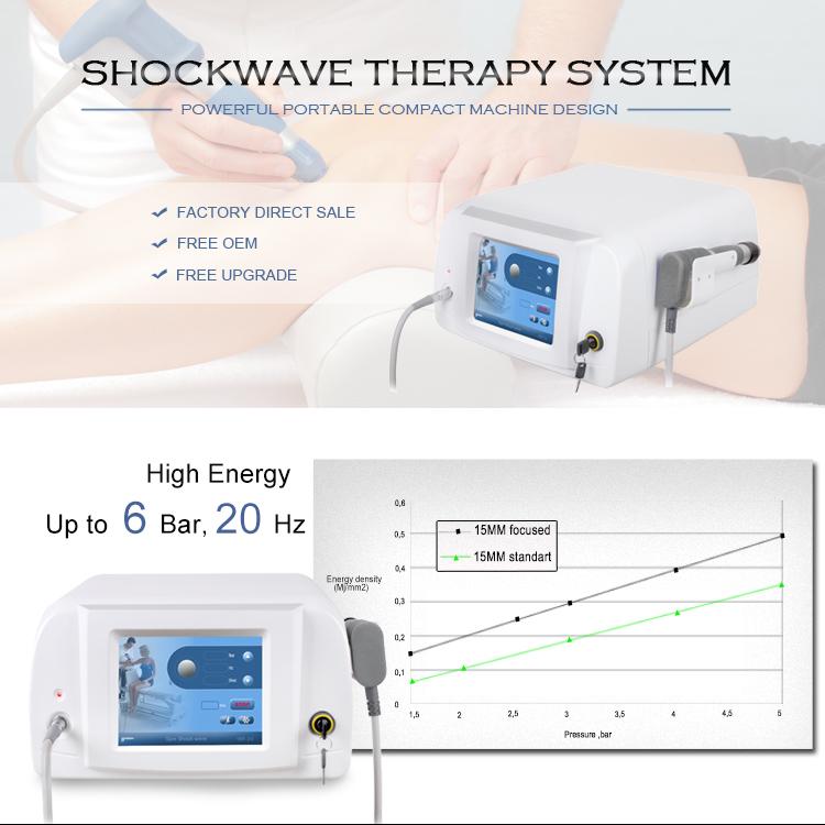ed Equine Shockwave Machine Penis Physiotherapie