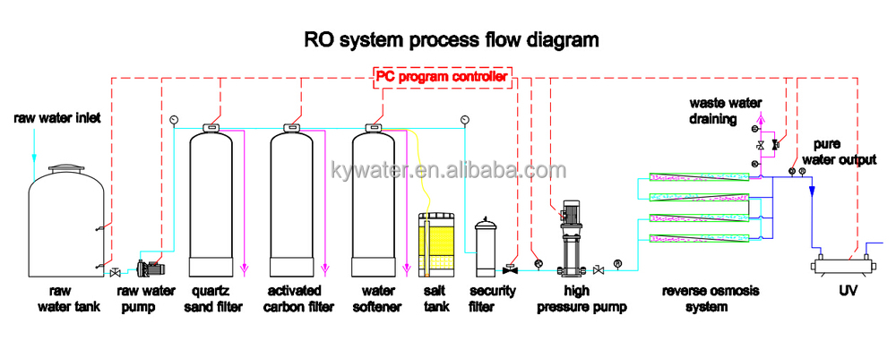 Solar Power Ro Water Filtration 1000lph Water Treatment