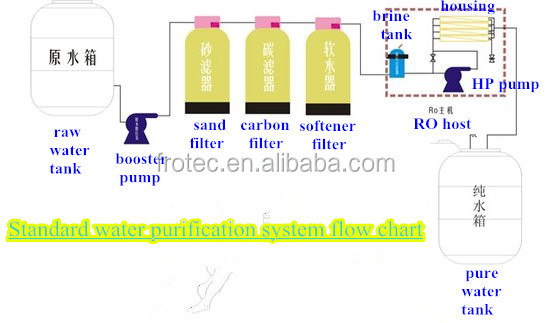 Reverse Osmosis Water Treatment/mineral Water Plant Cost/water ...