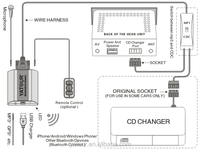 Antenna Wire Diagram For 9 furthermore 2012 Dodge Challenger Speaker Wiring Diagram moreover Yatour Car Radio Bluetooth Adapter YT 60219050048 as well Chevrolet Venture Van Starting System Wiring Diagram besides GHP955161. on 2015 mazda 3 speaker diagram