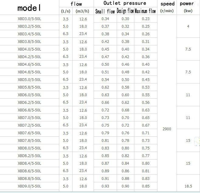 Steadying Pressure Pumps Manufacturer Pressure Maintaining Fire Pump Jockey  Pump - Buy Pressure Maintaining Fire Pump,Steadying Pressure Pumps,Jockey