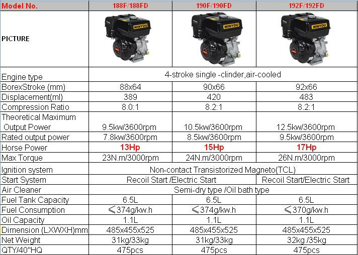 13hp 390cc Clutch Reducer And Electric Start Gasoline Engine - Buy 13hp  Gasoline Engine,13hp,Gasoline Engine Product on Alibaba com