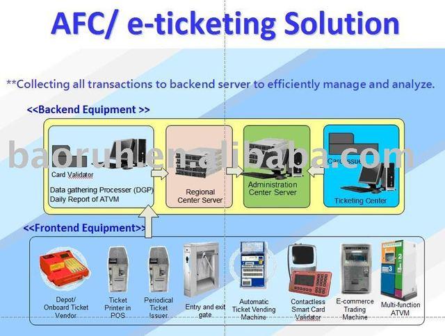เอเอฟซี/e- Ticketingโซลูชั่น - Buy ตั๋ว,Afc,Avm Product on Alibaba com
