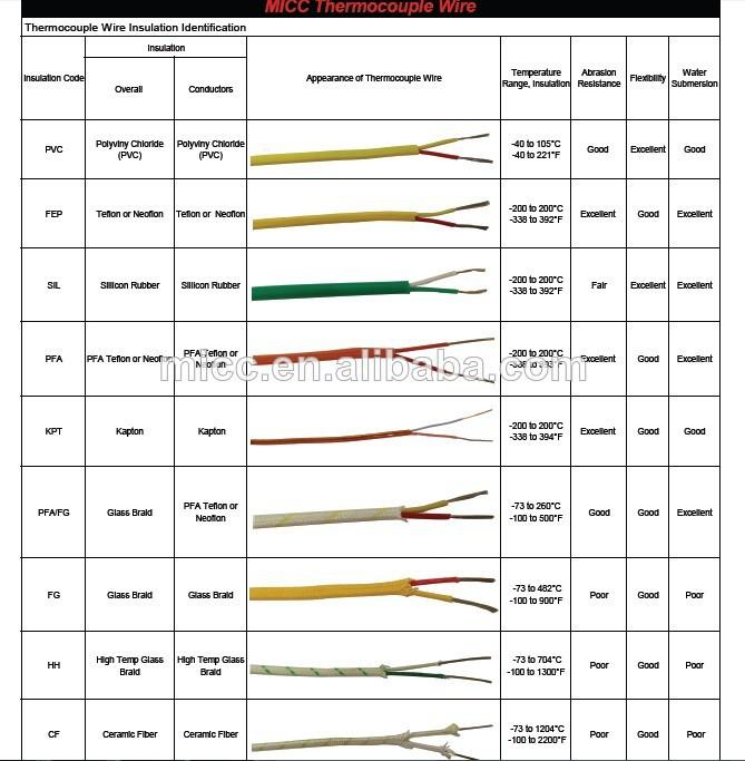 rtd 3 wire color code  | alibaba.com