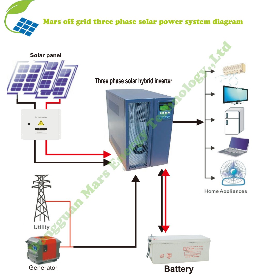 All in one 10KW 15KW 20KW grid hybrid solar power inverter 3phase with mppt