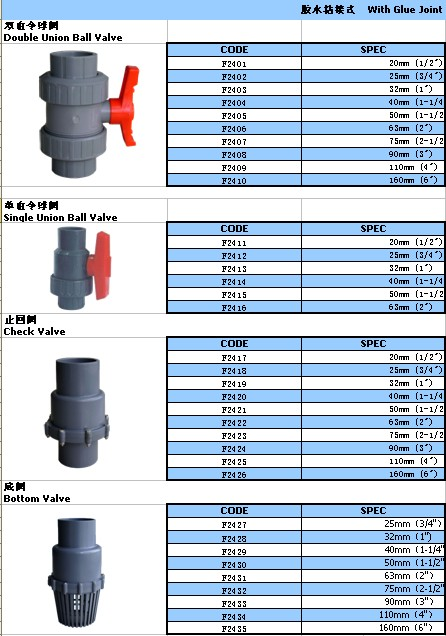 Pipe accessorries pvc foot valve supply buy pvc foot for Types of plastic pipes