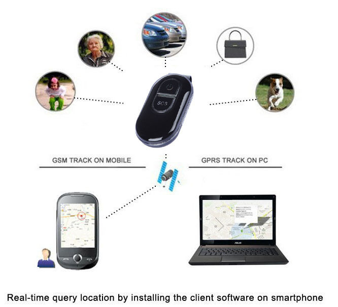 One Year Free Free Platform Waterproof GPS Tracker+Google map For child Pets Dogs Vehicle gps gsm SOS alarm gprs tracker LK106