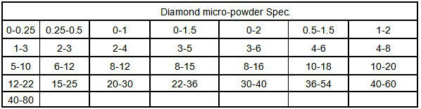 Diamond Micron powder for polishing ceramic metal glass stone