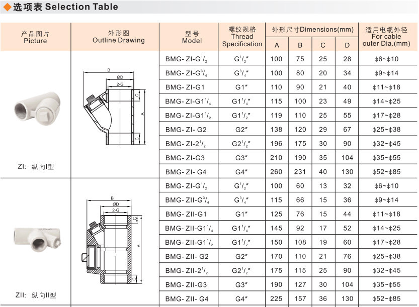 explosion proof conduit sealing fittings