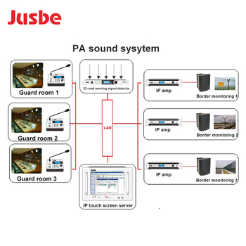 Ip Network Amplifier Pa Broadcast Sound System - Buy Pa System,Pa  Amplifier,Ip Pa Amplifier Product on Alibaba com