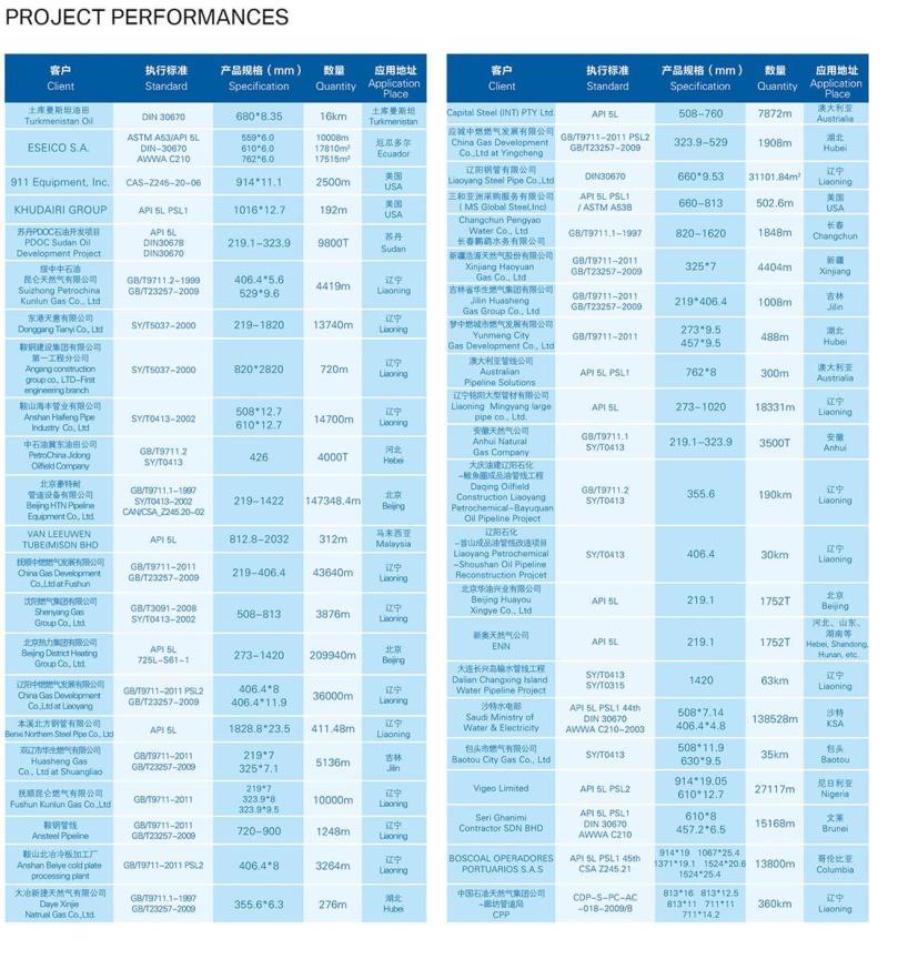 1200 MM Spiraal Gelaste Stalen pijp/Dubbele naad gelaste pijp 6-50 Meter 219-4064 MM met saoedi-arabi ë/Australië Referentie Lijst