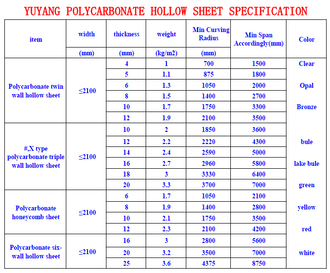 Cheap Solid Polycarbonate Roofing Solid Polycarbonate
