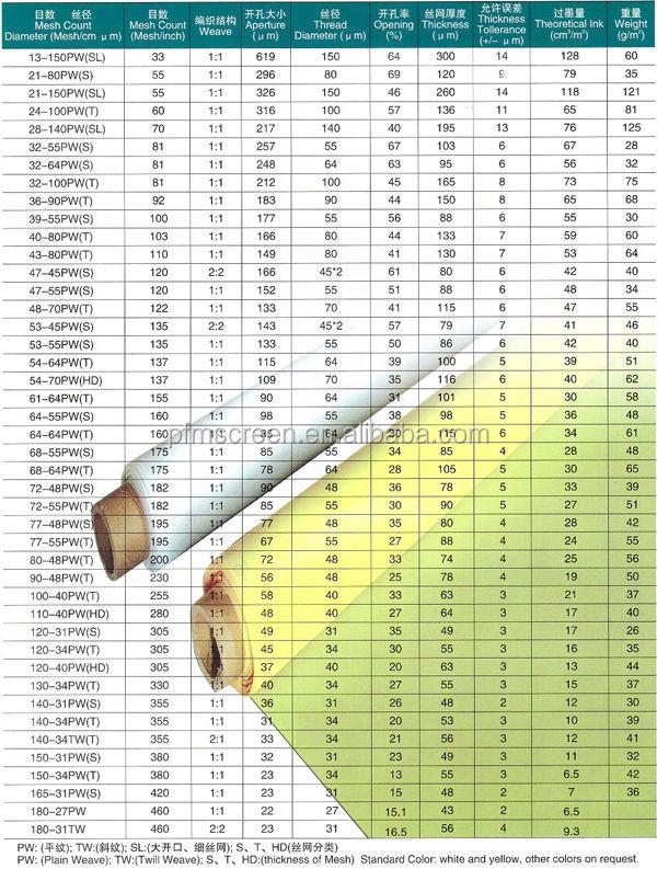 Screen Mesh Sizes : Brand new silk screen mesh sizes view
