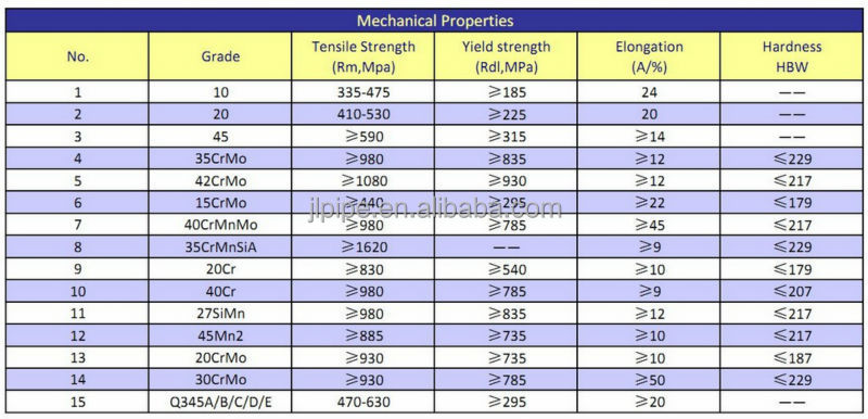 Astm a alloy seamless thick wall steel tube pipe heavy