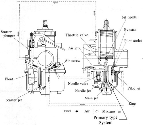 Cb200 Carburetor Schematic in addition Carburetor Parts Names as well  on chinese atv carburetors