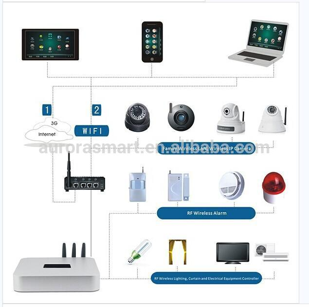2016 popular new zwave wireless design smart home automation system buy smart home automation Home wifi architecture
