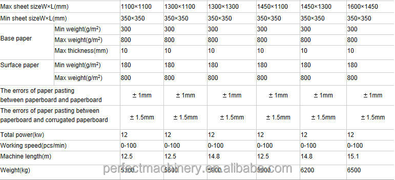 Corrugated Cardboard Specifications