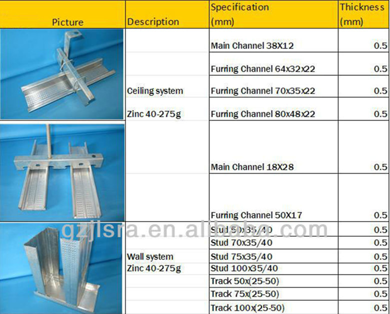 Gypsum Board Steel Ceiling Frame Furring Channel