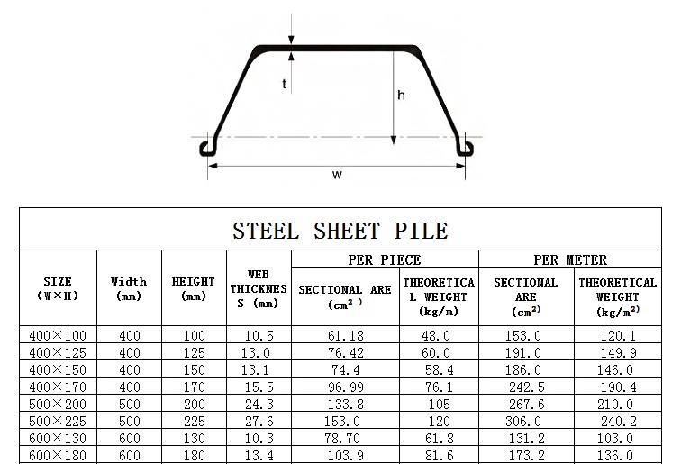 Larsen steel sheet pile buy best
