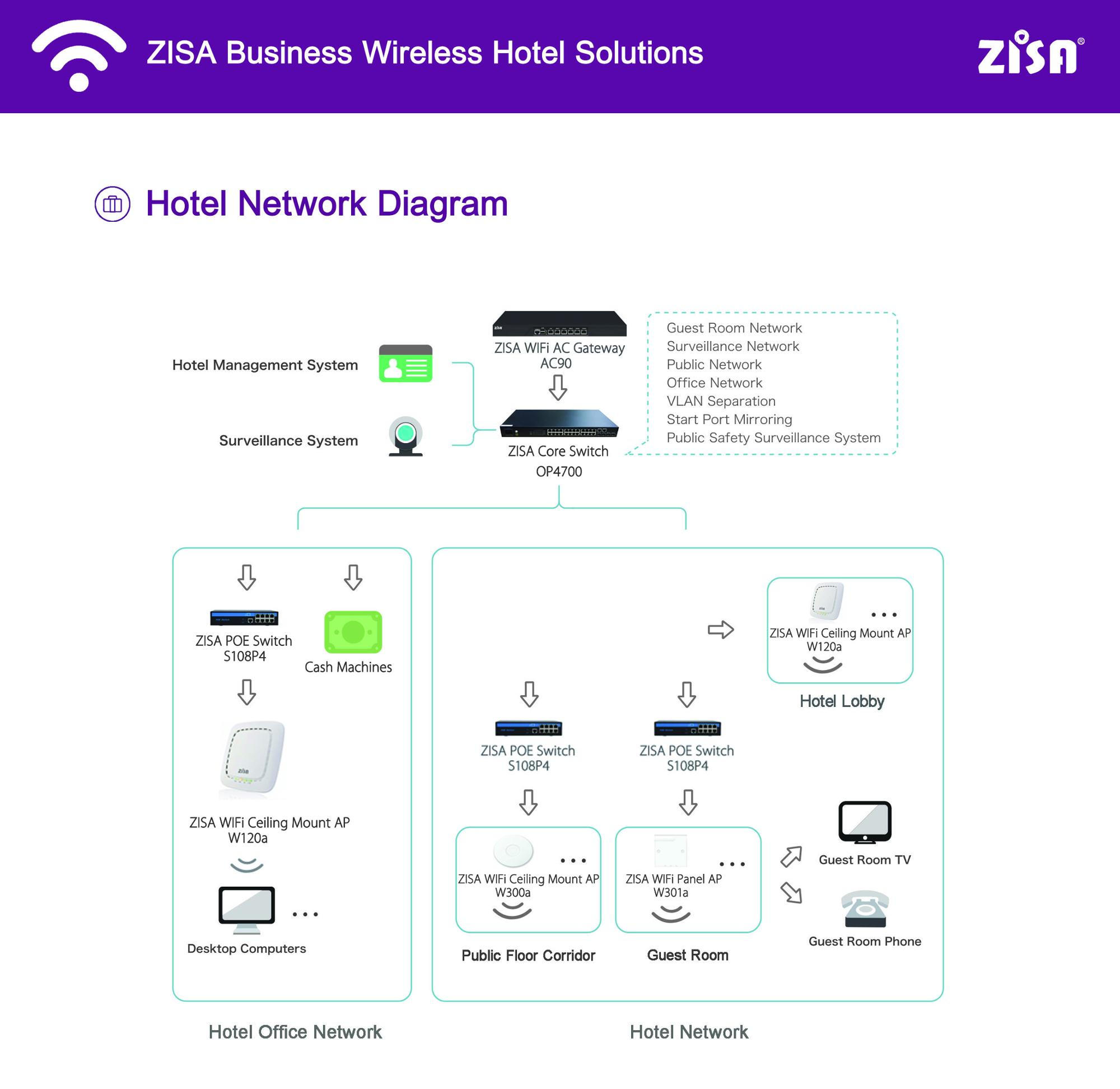 11ac 5ghz gigabit openwrt wireless wifi mesh router 3-pack, View Mesh  Router 3 Pack, ZISA Product Details from ZISA Technologies (Beijing) Inc   on