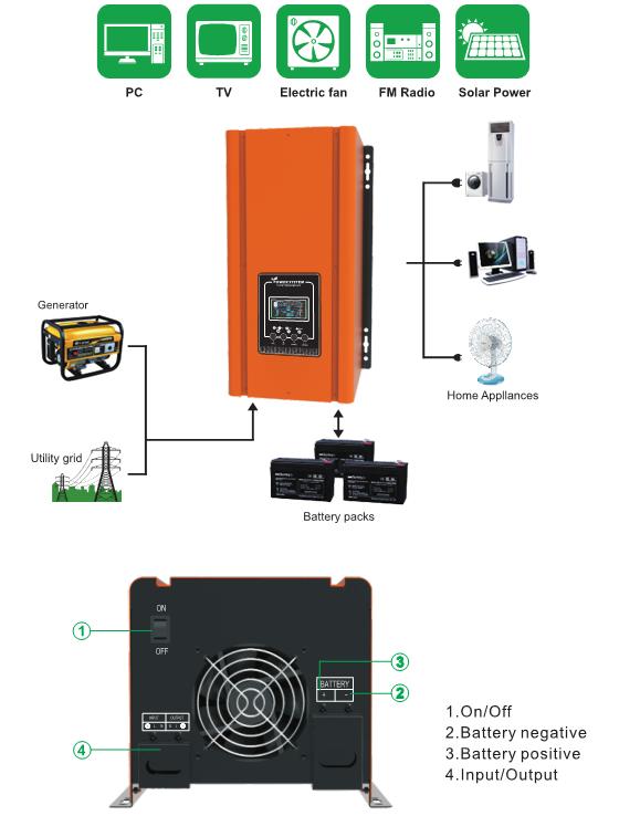 Rp Series Dc To Ac Pure Sine Wave Solar Power 5000w