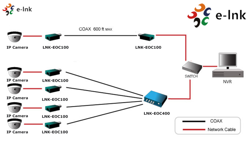 Ip Extender/poe Via Coax - Send Ip Camera Signal Over Coaxial Rg59 ...