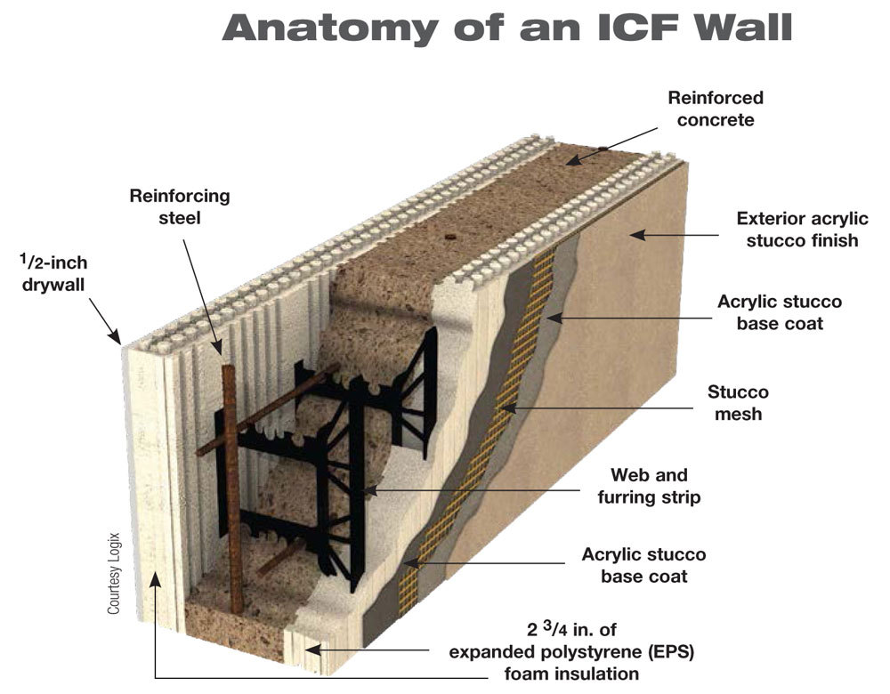 Icf machine icf polystyrene construction system for Icf concrete roof